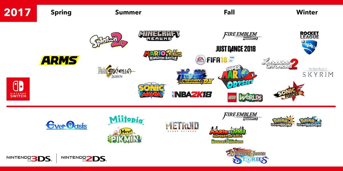 Nintendo Muestra En Imagen Los Proximos Lanzamientos De Switch Y 3ds
