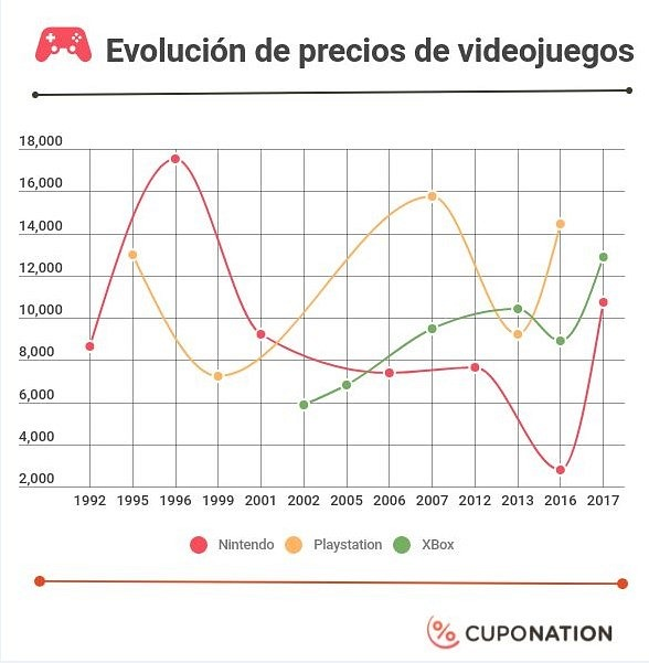 Estudio: precio de las consolas en México ha disminuido en los últimos 30 años