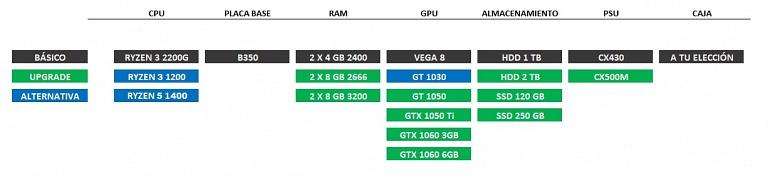 PC Gaming: 2 configuraciones de bajo presupuesto muy recomendables