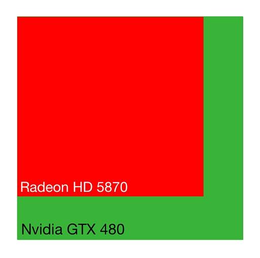 Comparativa de los tamaños de los núcleos de las gráficas Nvidia y AMD para GTX 480 y HD 5870 respectivamente, donde se ve la evidente diferencia de tamaño, resultado derivado de adoptar esta estrategia.