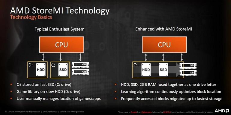StoreMi determina nuestro SSD como el disco veloz y nuestro HDD como nuestro disco de almacenamiento. Al unirlo en uno sólo, utiliza la RAM para mover rápidamente los archivos de uno a otro.