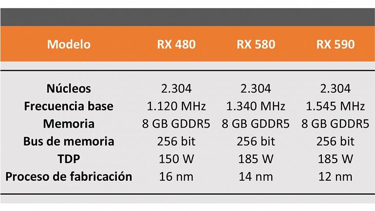 ¿Merecerá la pena la nueva RX 590?