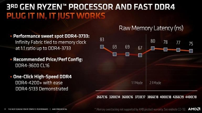Las mejoras de Zen 2 ofrecen un rendimiento en juegos superior para AMD