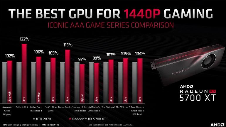 ¿Es la serie RX 5700 lo que necesita AMD para desbancar a Nvidia?
