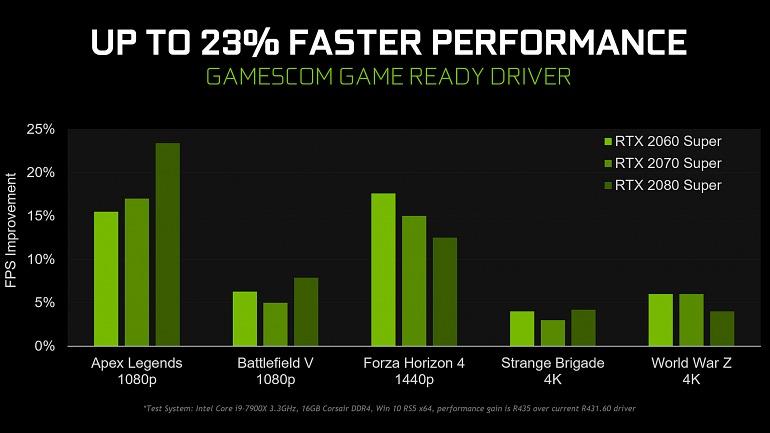Los últimos controladores de Nvidia llegan cargados de mejoras