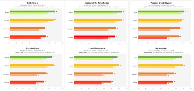 La evolución de las tarjetas gráficas de gama media en los últimos 10 años