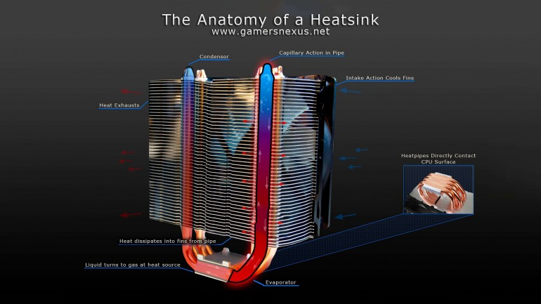 Imagen: GamerNexus. Anatomía interna de un disipador.