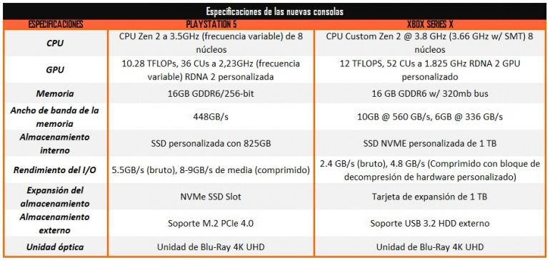 Análisis en profundidad de todas las características de PS5 y Xbox Series X