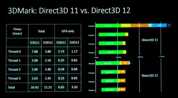 Las pruebas de rendimiento con DirectX 12 reducen el trabajo del procesador a la mitad, aprovechando mejor la GPU.
