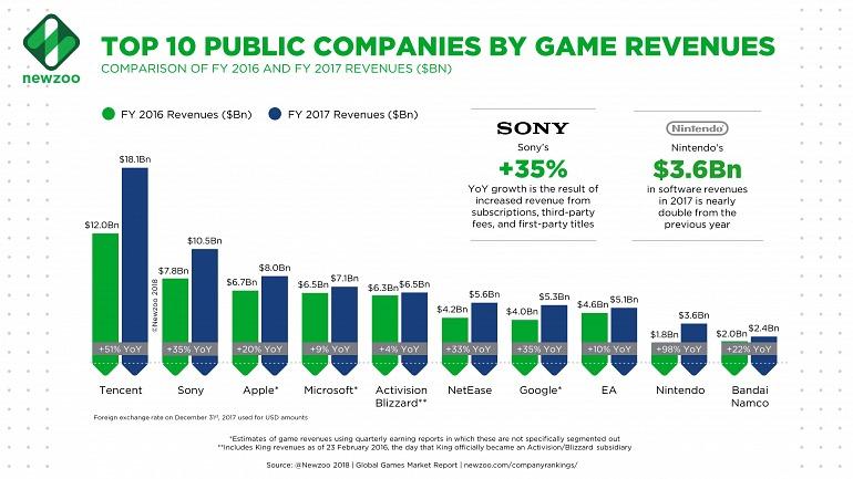 Tencent se consolida como la empresa de más ingresos en videojuegos