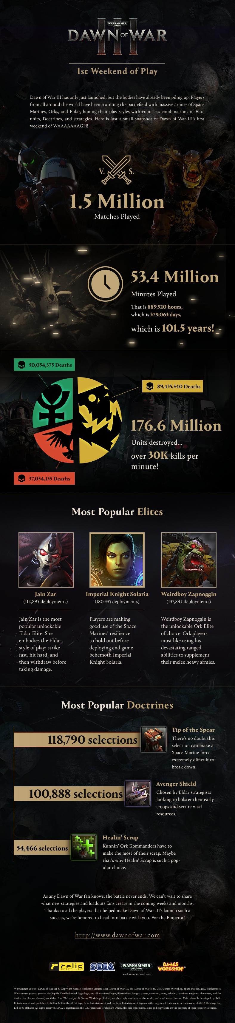Ya se han disputado casi 1,5 millones de partidas en Dawn of War 3